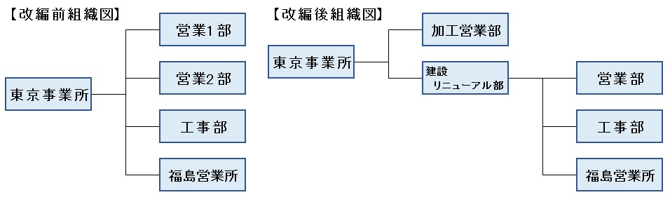 組織図_鉄鋼.jpg